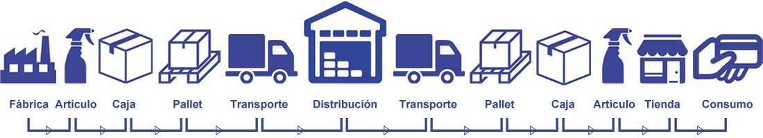 Trazabilidad RFID